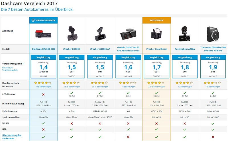 BlackVue Awarded By German Digital Consumer Magazine Vergleich