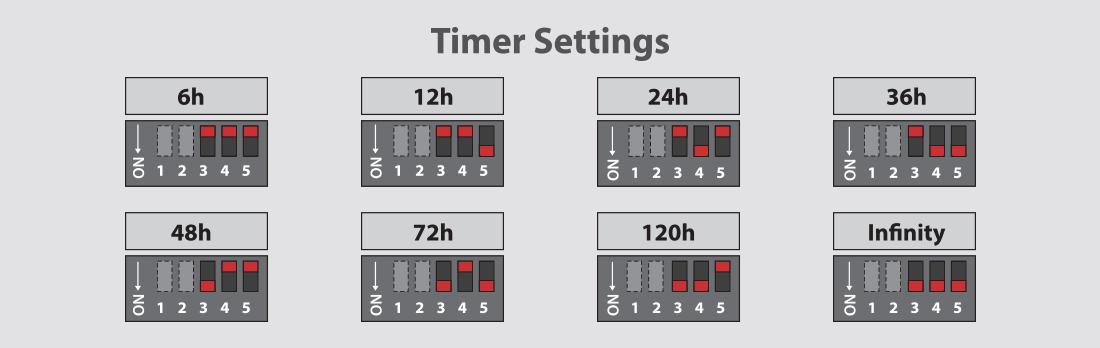 timer-cutoff