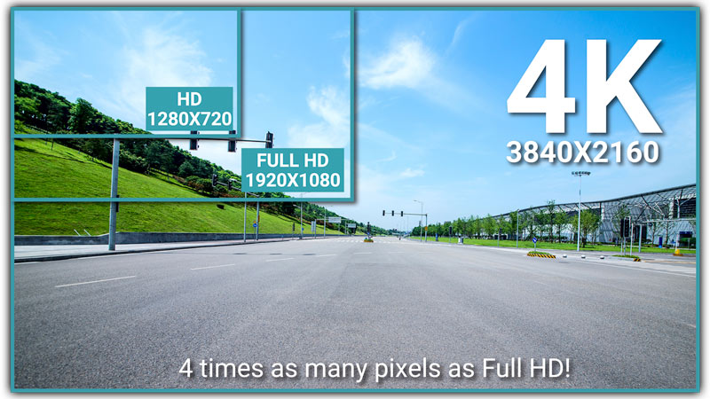 4K UHD vs Full HD vs HD