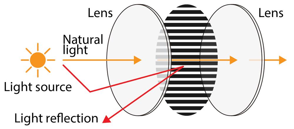 BlackVue CPL Filter diagram